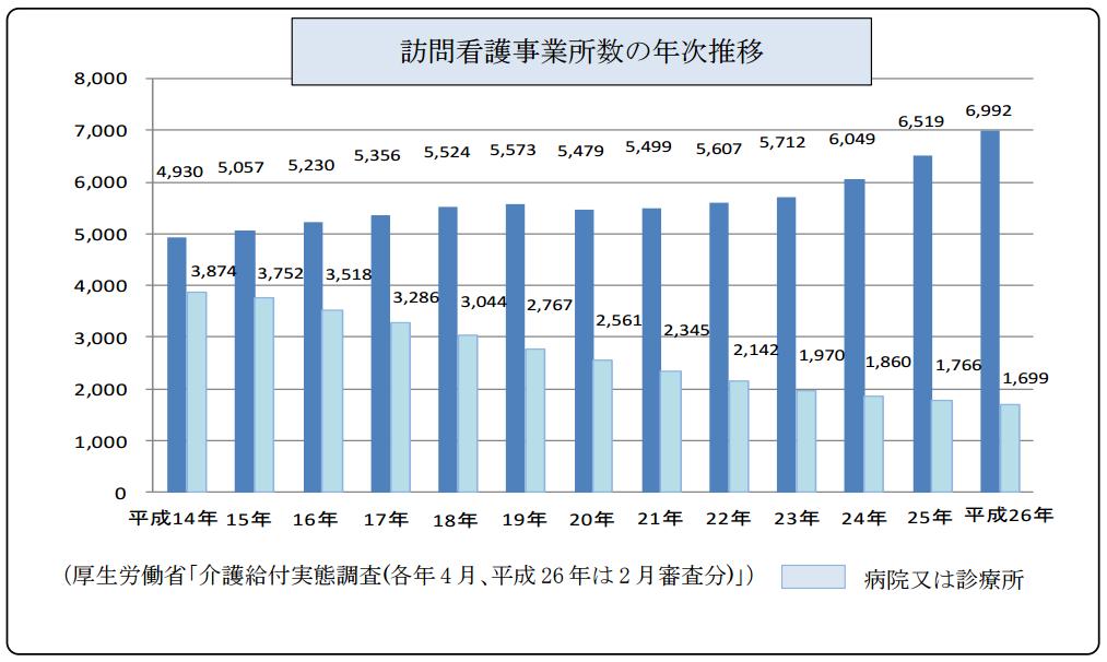 平成14年から平成26年までの全国の訪問看護事業所数の推移グラフ