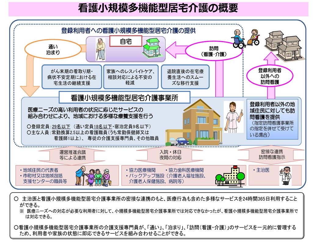 看護小規模多機能型居宅介護の概要イメージチャート図