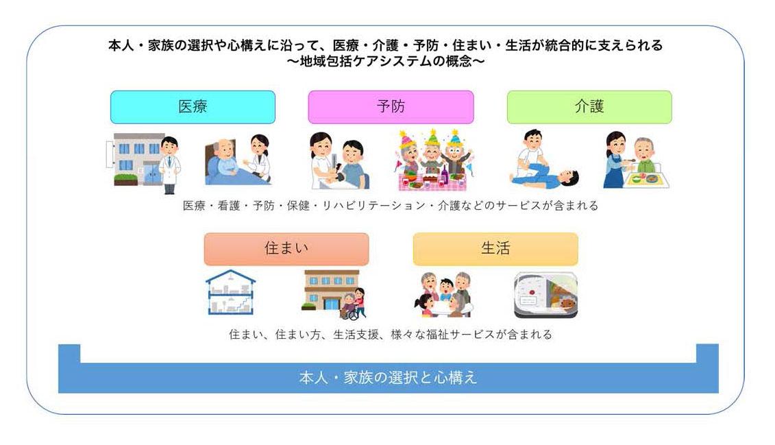 地域包括ケアシステムに携わるサービスの概念図