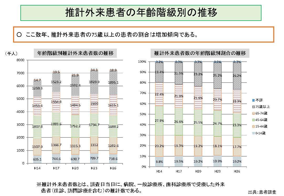推計外来患者の年齢階級別の推移グラフの図