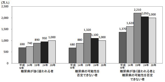 『「糖尿病が強く疑われる者」、「糖尿病の可能性を否定できない者」の推計人数の年次推移グラフ