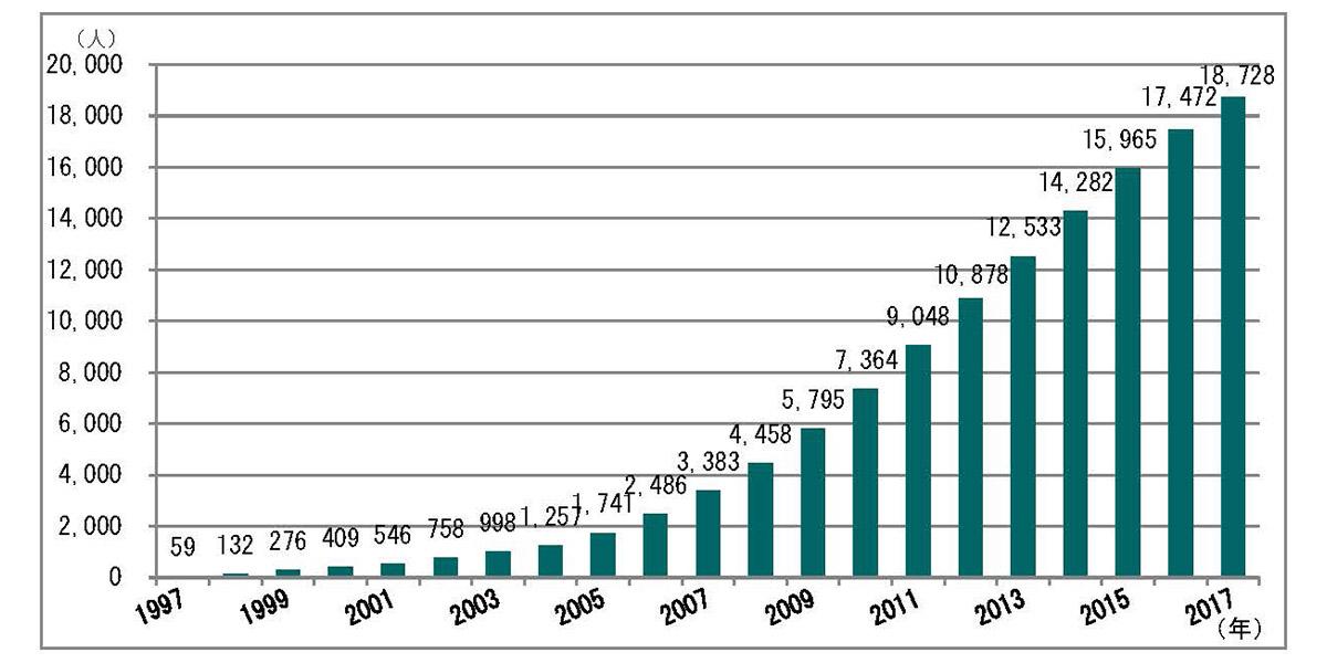 認定看護師の認定者数の推移グラフ