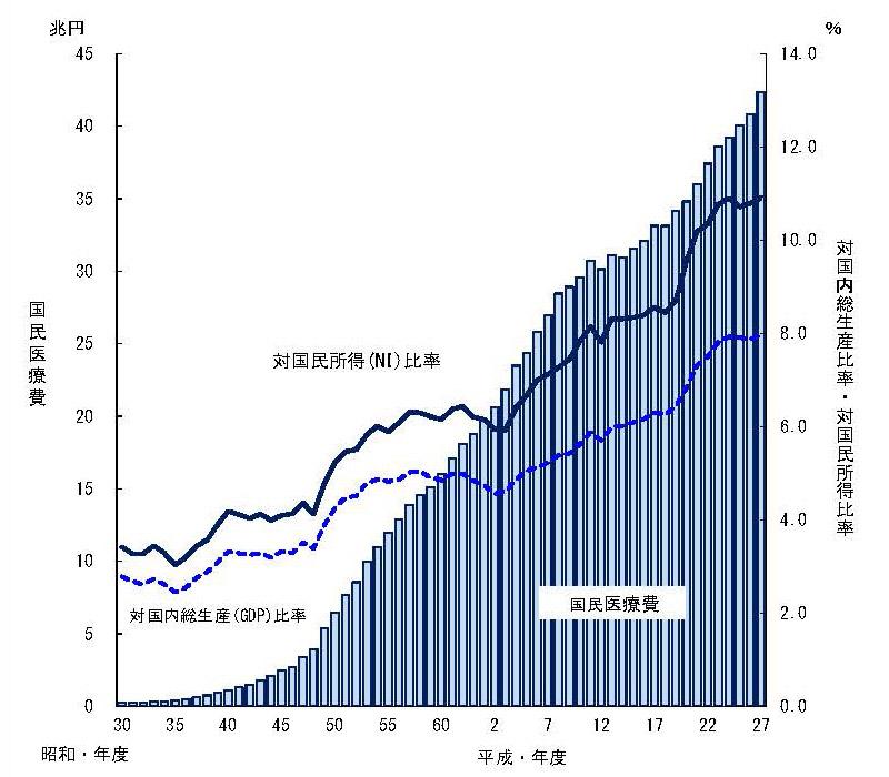 国民医療費・対国内総生産・対国民所得比率の年次推移グラフ