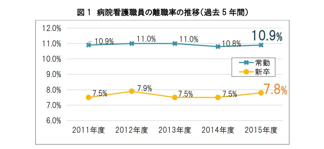 離職率は常勤 10.9%、新卒 7.8%で横ばい - 日本看護協会