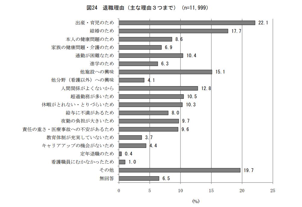 看護職員就業状況等実態調査結果 資料2