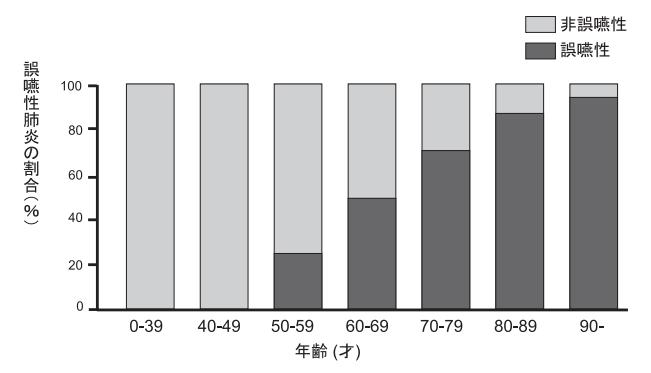 誤嚥性肺炎の割合(%)