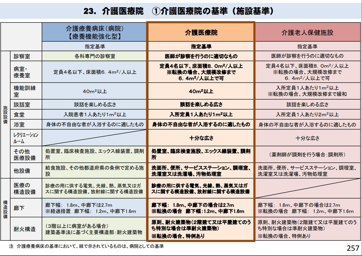 介護医療院の施設基準