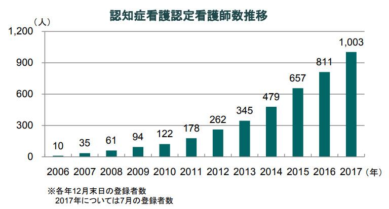 日本看護協会/分野別登録者数/認知症看護認定看護師数推移
